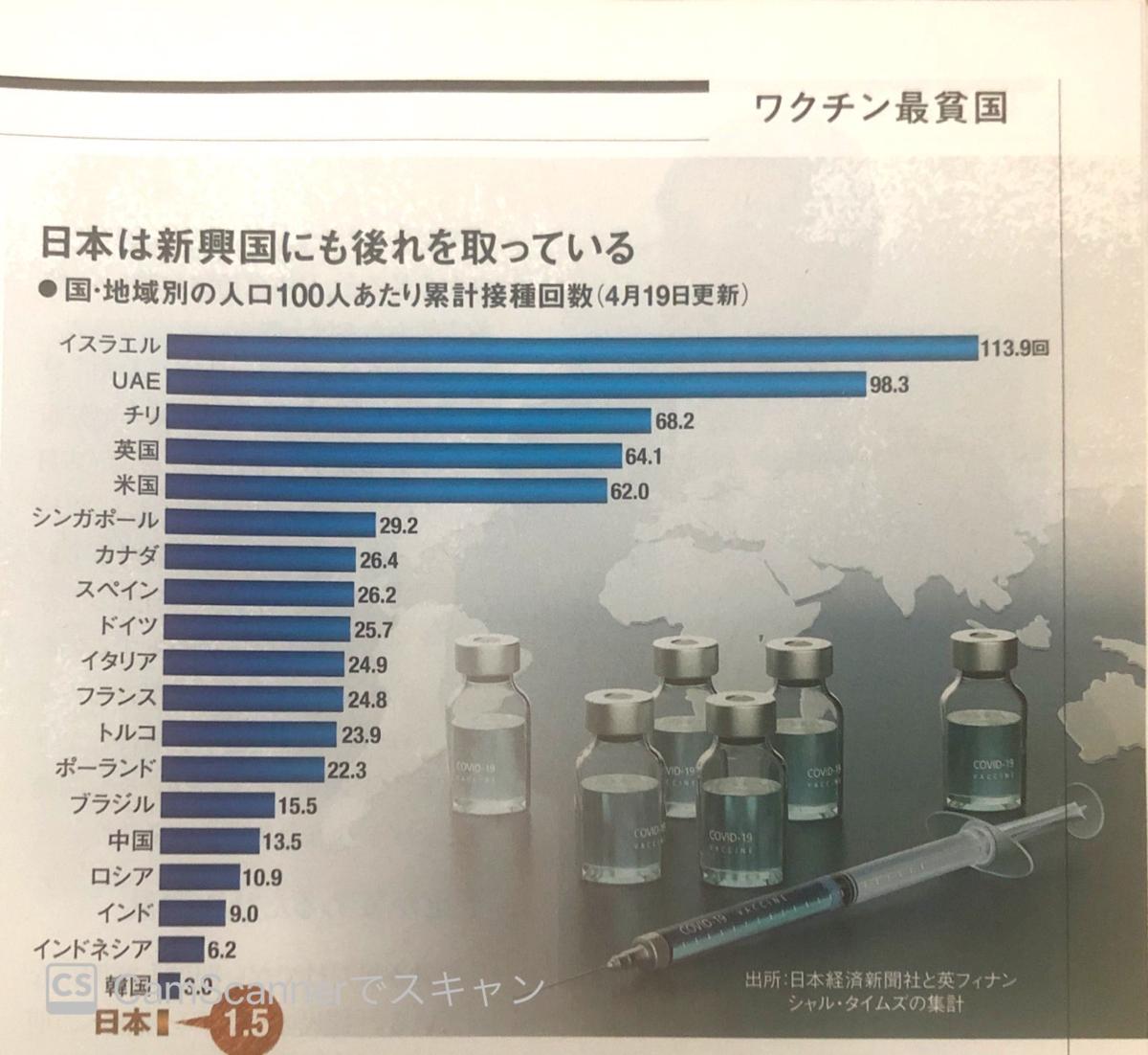国・地域別の人口100人あたり累計接種回数(4/19更新)