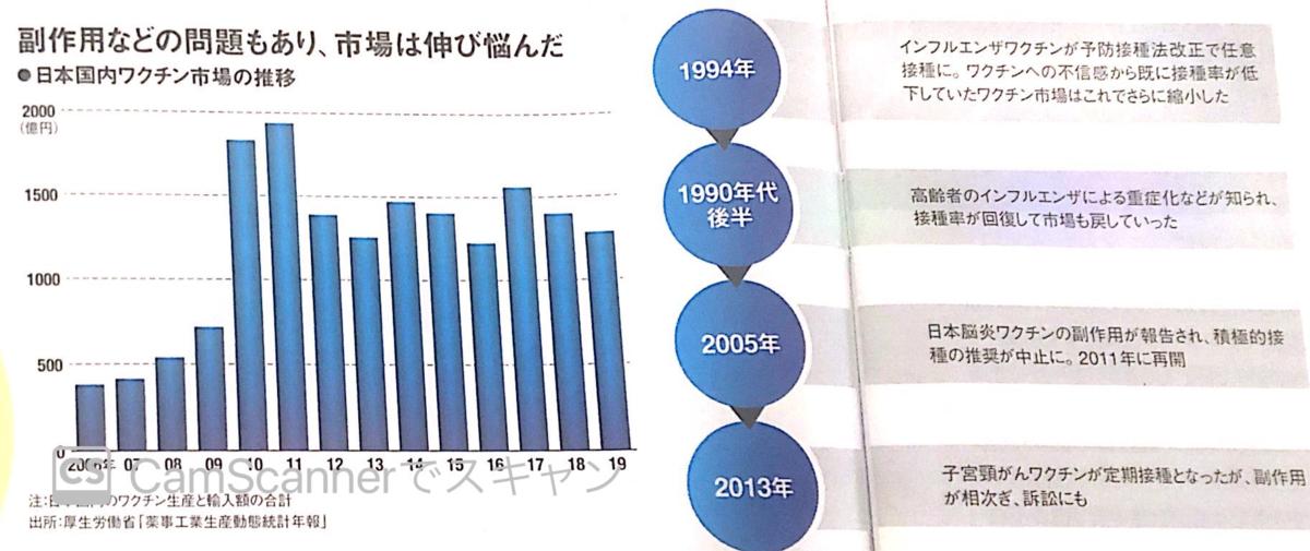 日本国内ワクチン市場の推移