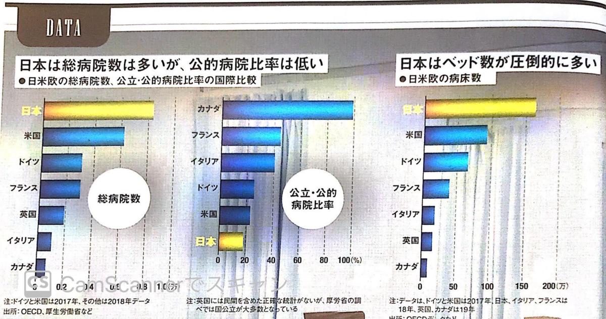 日米欧の病院数比較