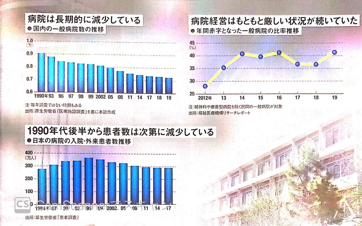 国内病院数の推移