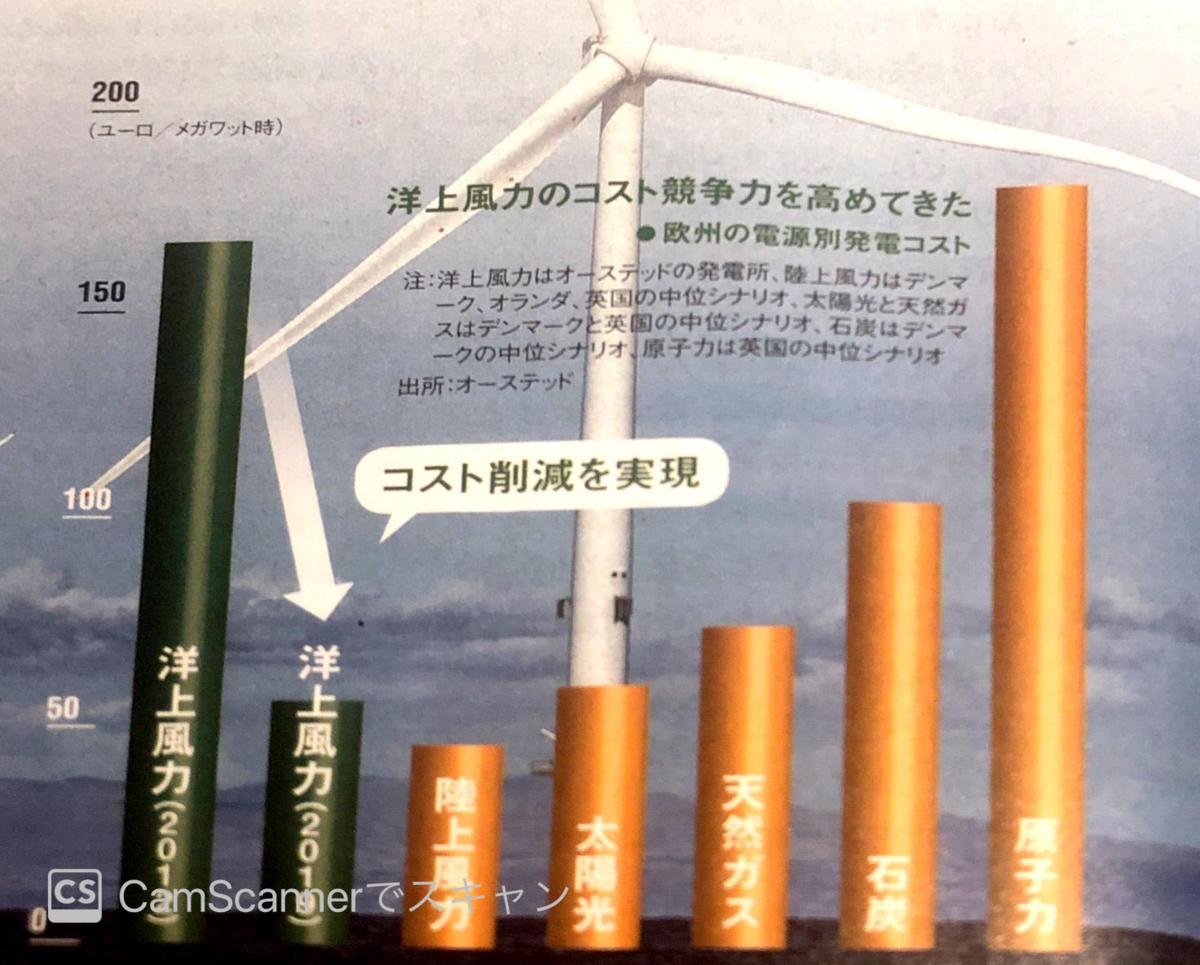 電源別発電コスト