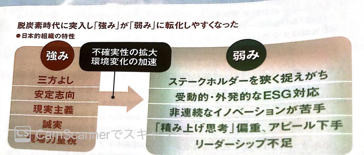日本企業の強みと弱み