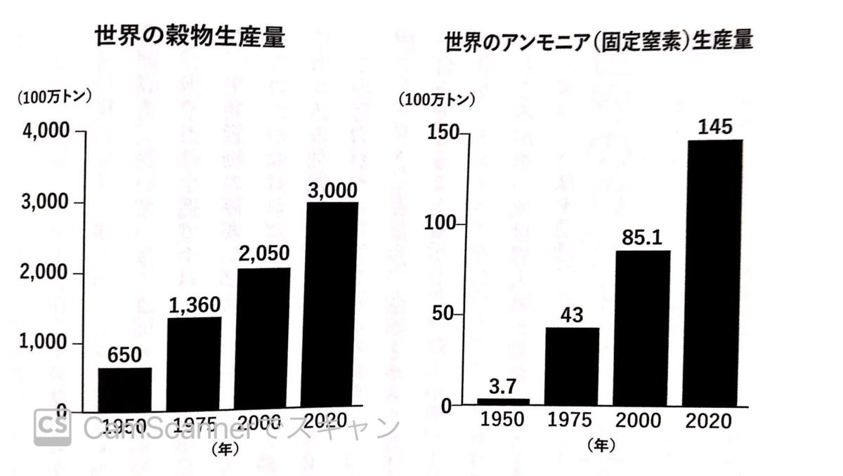 世界の穀物生産量とアンモニア生産量