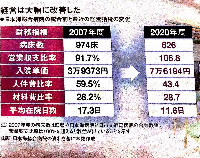 日本海総合病院の変化