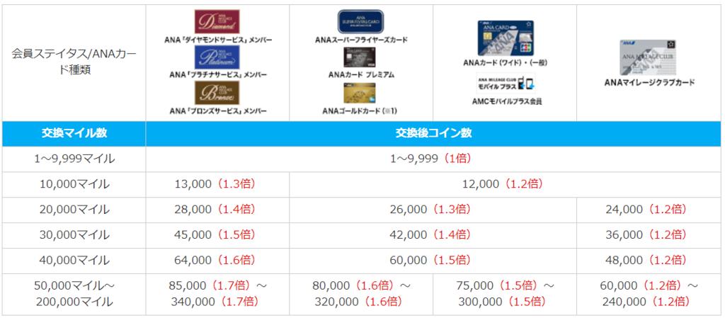 ANA会員種別によるSKYコイン交換比率