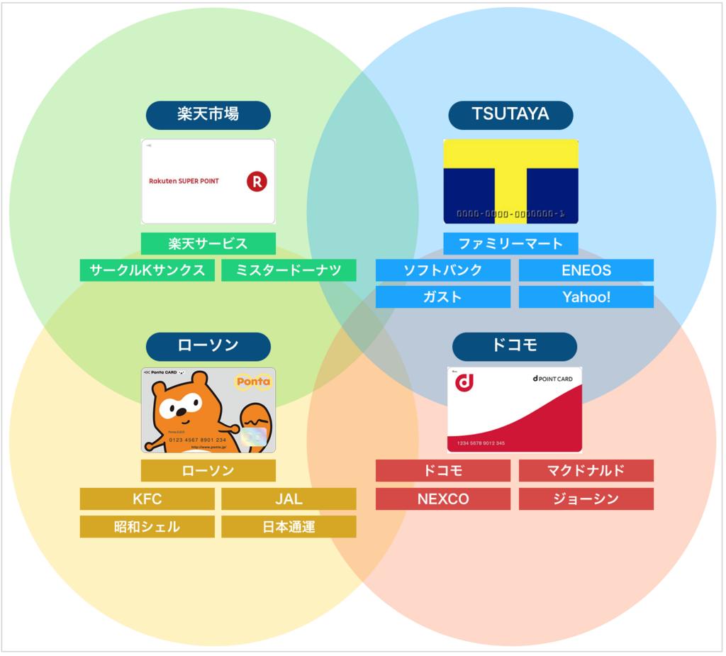 共通ポイントの勢力図イメージ