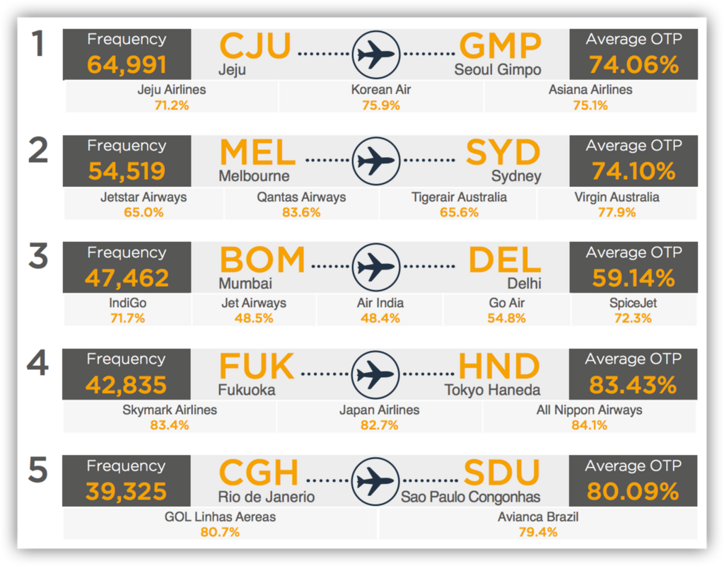 Top 20 busiest domestic routes