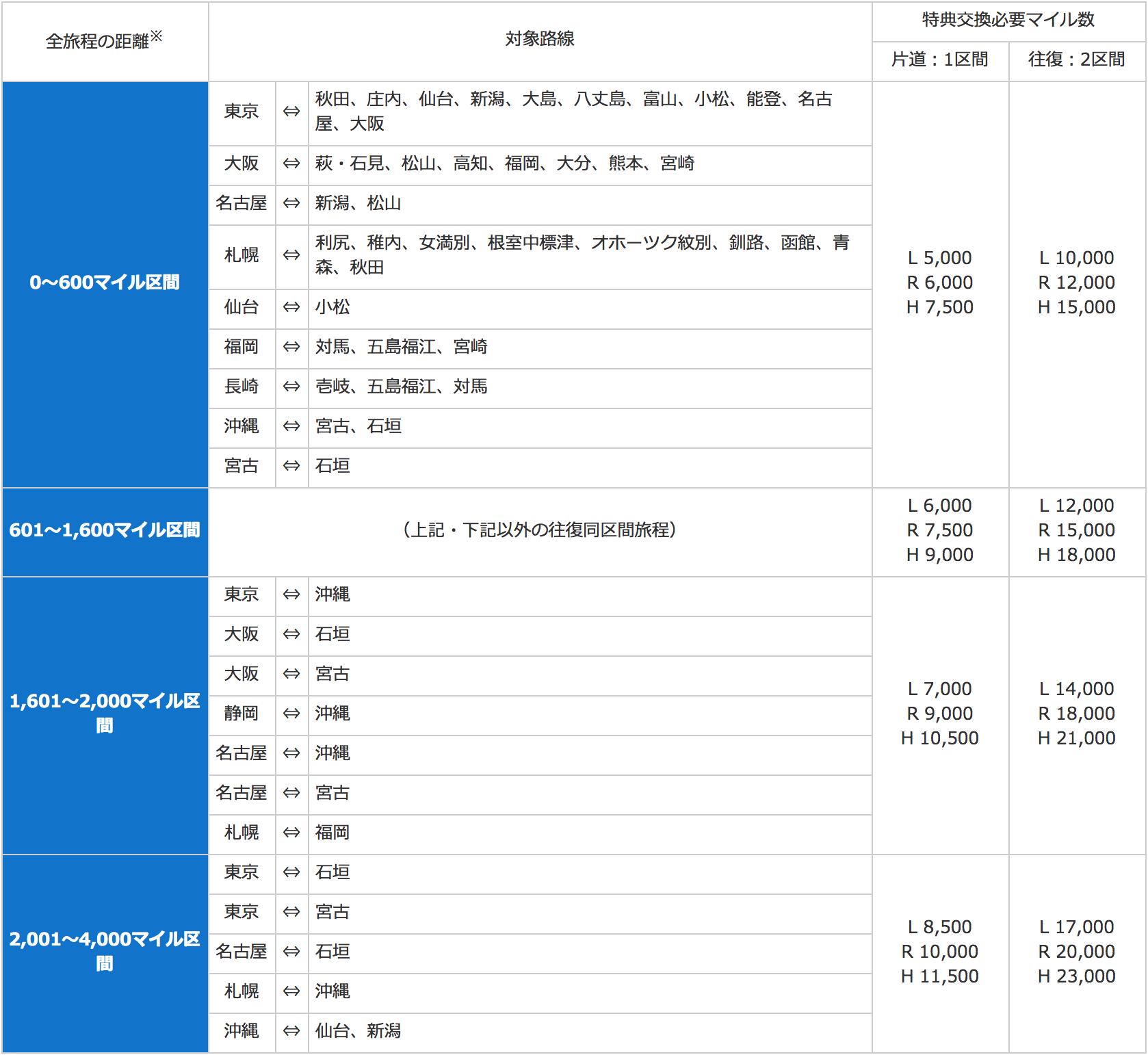 ANAの国内特典航空券のマイルチャート