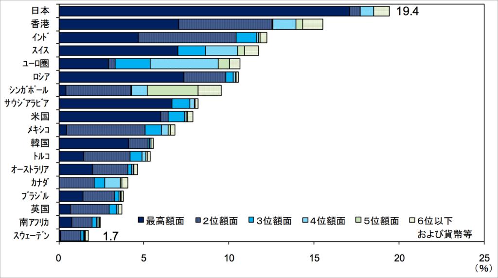 現金流通残高の対名目 GDP 比率と額面金額別の内訳