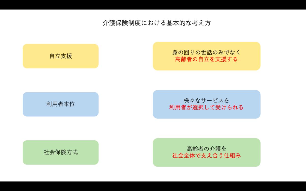 f:id:jiyuniikiru:20190413233850p:plain