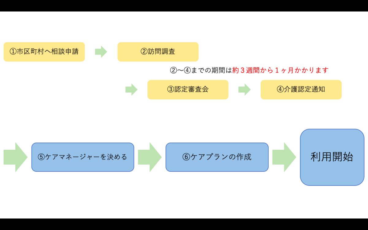 f:id:jiyuniikiru:20190414001436p:plain
