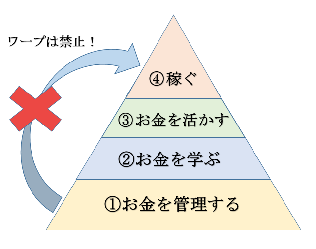 f:id:jiyuukeishiki:20190608085517p:plain