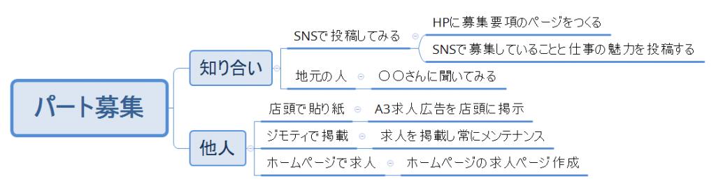 f:id:jiyuukeishiki:20190722232730p:plain