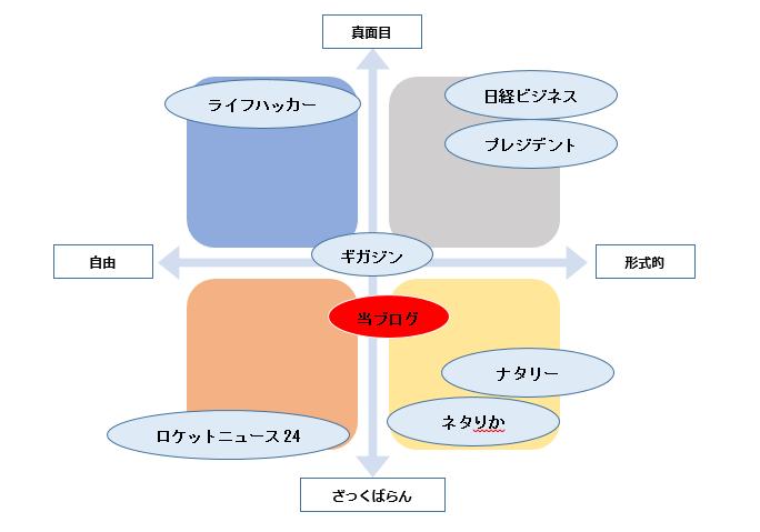 f:id:jiyuukeishiki:20190907021529p:plain