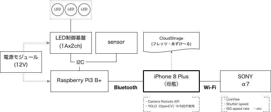 f:id:jkawasaki:20180727115617p:plain