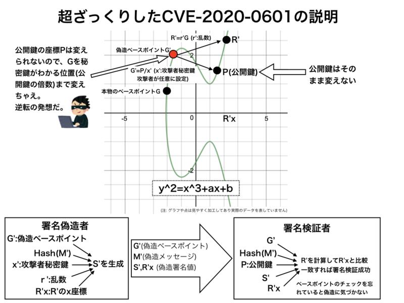 Windows CryptoAPIの脆弱性によるECC証明書の偽造(CVE-2020-0601)の画像