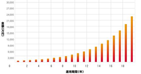 複利 グラフ