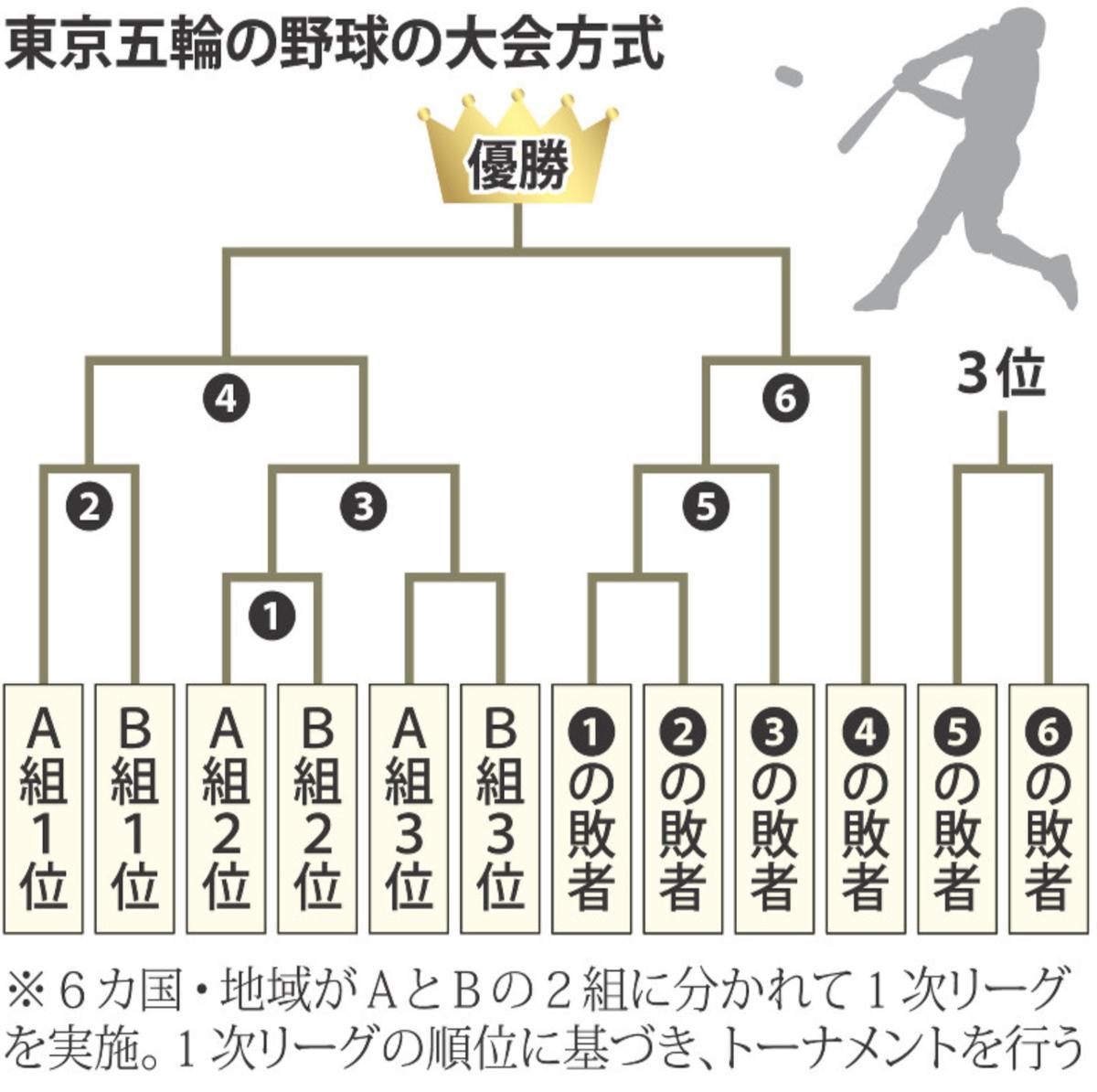 東京五輪の野球の大会方式