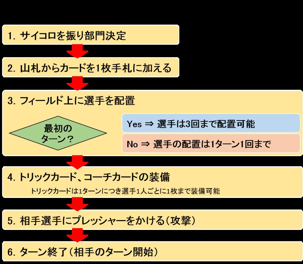 f:id:juggling-gohcho:20171021044024p:plain