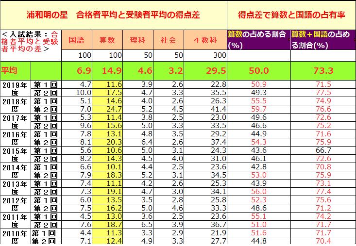 浦和明の星 合格者平均、受験者平均