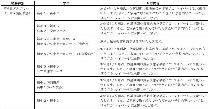 早稲田アカデミー (小中・集団校舎) 新小1・新小2 3/13(金)より順次,休講期間の授業映像を早稲アカ マイページにて配信 いたします。また,ご家庭で取り組んでいただきたい学習内容についても, 早稲アカ マイページに公開いたします。 新小3~新小6 私国立中受験コース 3/9(月)より順次,休講期間の授業映像を早稲アカ マイページにて配信い たします。また,ご家庭で取り組んでいただきたい学習内容についても, 早稲アカ マイページに公開いたします。 新小5公立中高一貫コース 新小6公立中高一貫コース(池袋校) 原則,振替授業を設定させていただきます。 新小6公立中高一貫コース(池袋校以外) 3/13(金)より順次,休講期間の授業映像を早稲アカ マイページにて配信 いたします。また,ご家庭で取り組んでいただきたい学習内容についても, 早稲アカ マイページに公開いたします。 新小5~新小6 公立中進学コース 3/9(月)より順次,休講期間の授業映像を早稲アカ マイページにて配信い たします。また,ご家庭で取り組んでいただきたい学習内容についても, 早稲アカ マイページに公開いたします。