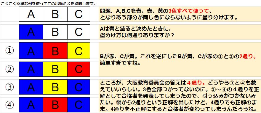 ところが、大阪教育委員会の答えは4通り。どうやら③と④も数えていいらしい。3色全部つかってないのに。①~④の4通りを正解として合格者を発表してしまったので、引っ込みがつかないみたい。後から2通りという正解を出したけど、4通りでも正解のまま。4通りを不正解にすると合格者が変わってしまうんだろうね。