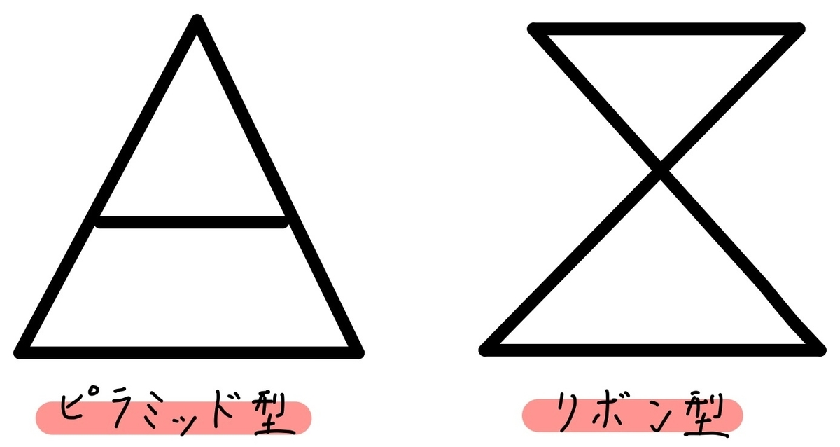 ピラミッド・リボン