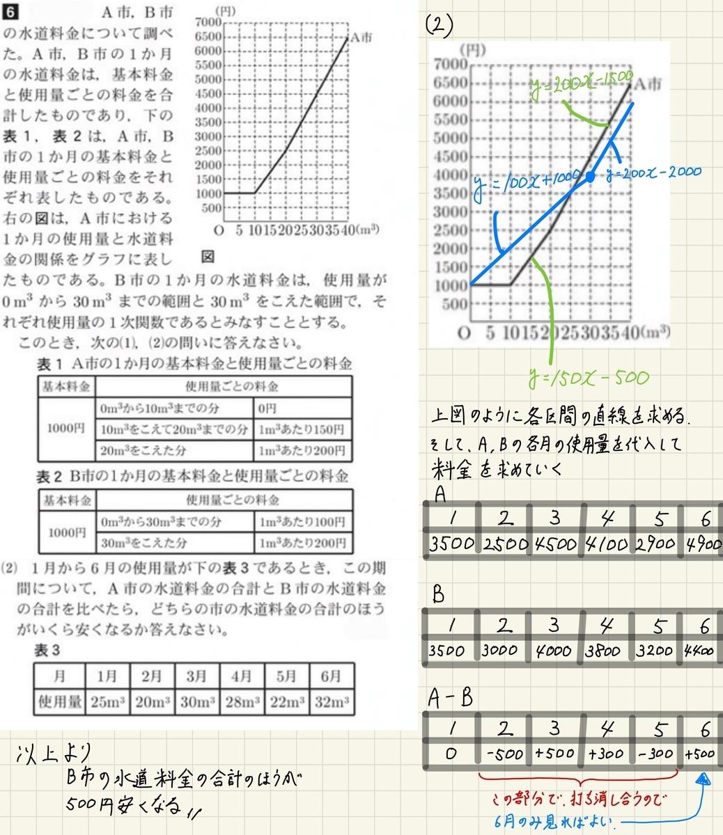 2018茨城数学6_2解説