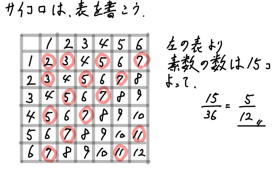 2018千葉数学2_4