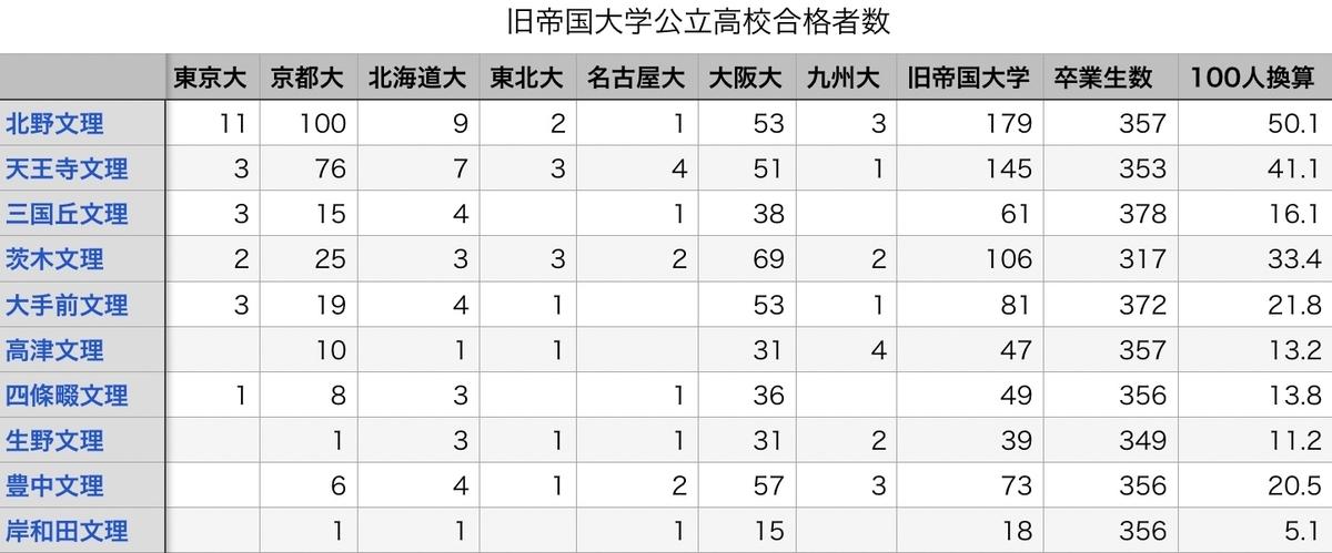 2020年大阪公立トップ校の大学合格実績