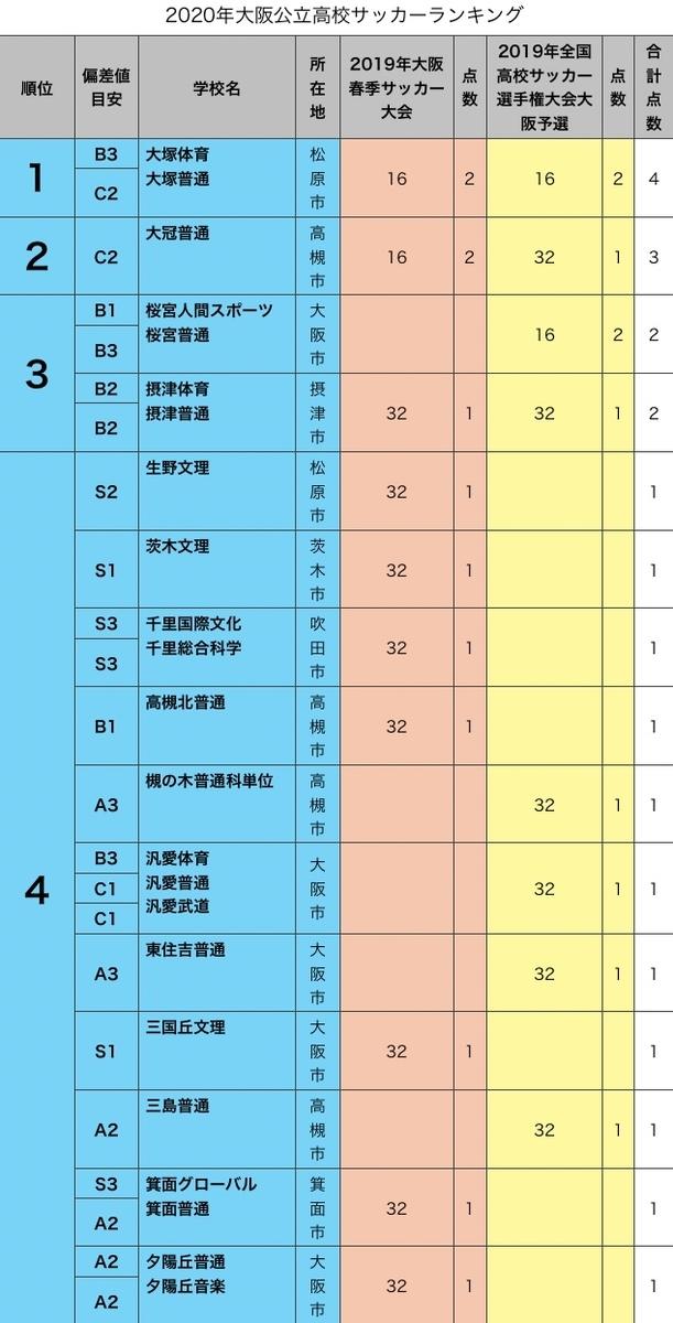 2020年大阪公立高校サッカー部ランキング