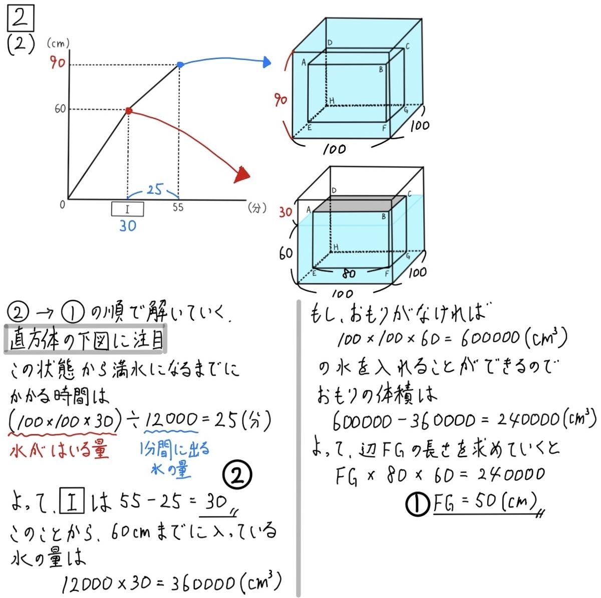 2020兵庫公立数学2-2