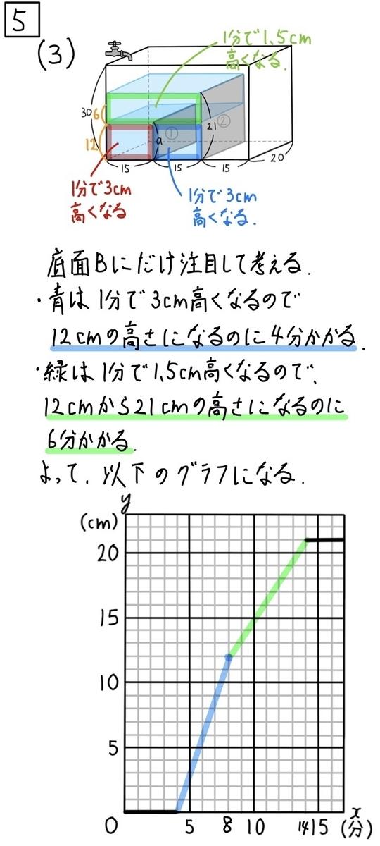2020青森公立数学5−3