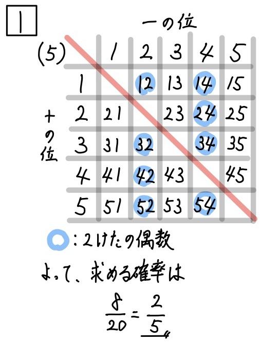 2020岐阜公立数学1-5