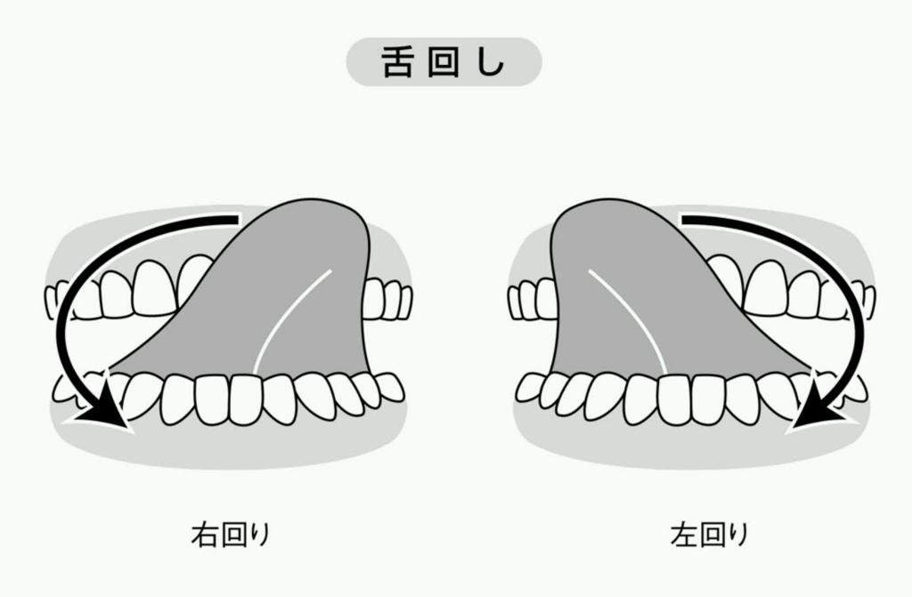 舌まわし運動