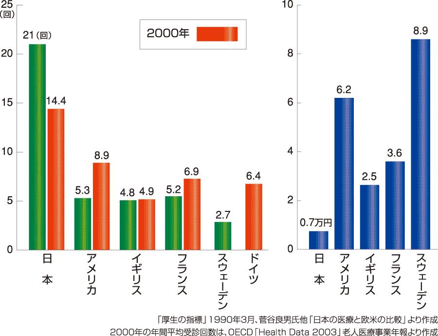 国民1人当たりの年間平均受診回数、1回受診当たりの医療費