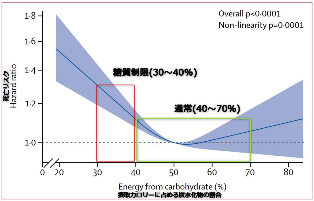 摂取カロリーに占める炭水化物の割合と全死亡率との関連