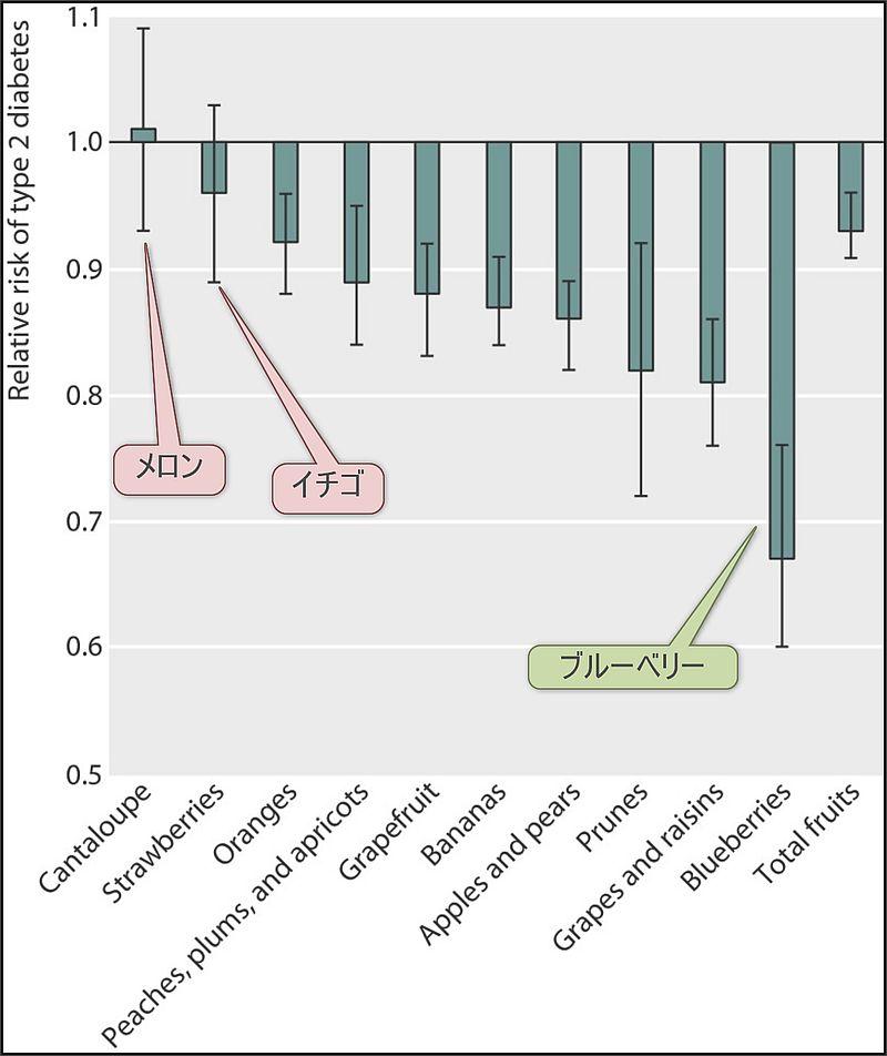週3単位の果物摂取と2型糖尿病リスクの関係