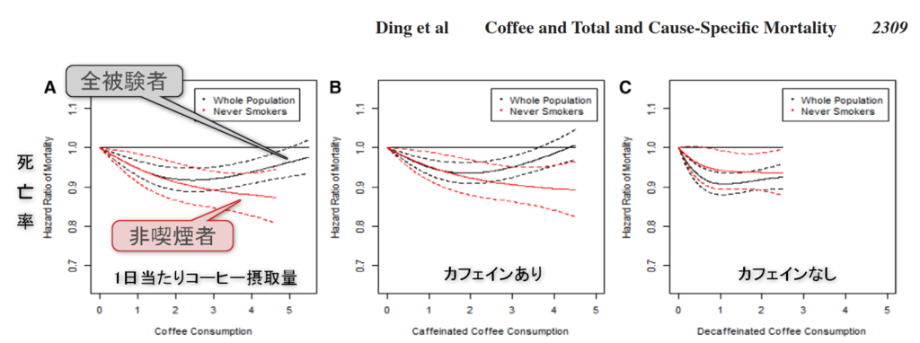 Association of Coffee Consumption With Total and Cause-Specific Mortality