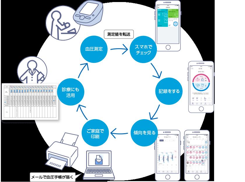 測定データ活用サイクル