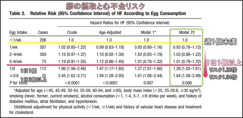 卵の摂取と心不全リスク