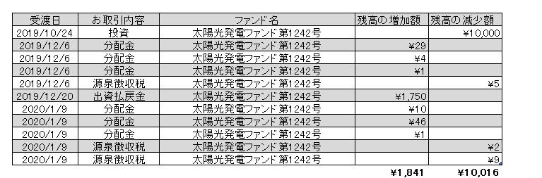 f:id:jun_0017:20200109165819p:plain