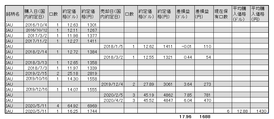 f:id:jun_0017:20200511152309p:plain