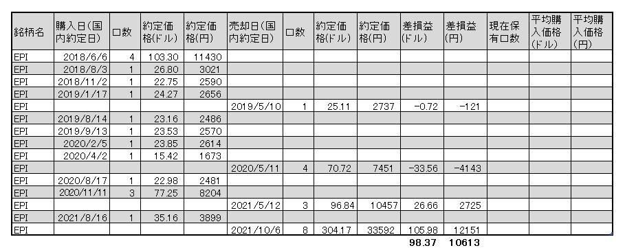 f:id:jun_0017:20211006152208p:plain