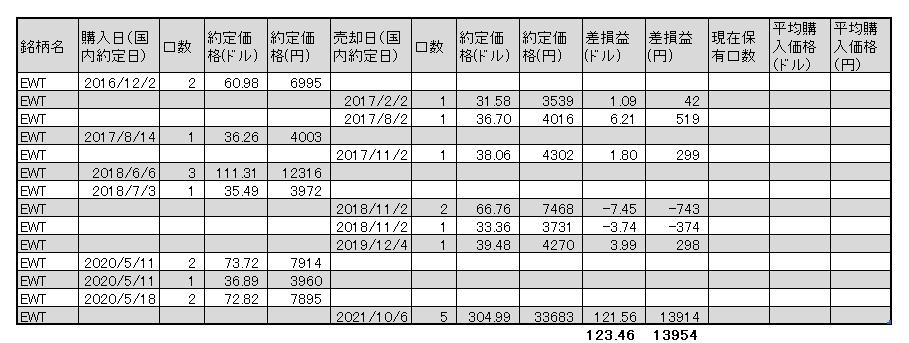 f:id:jun_0017:20211006152516p:plain