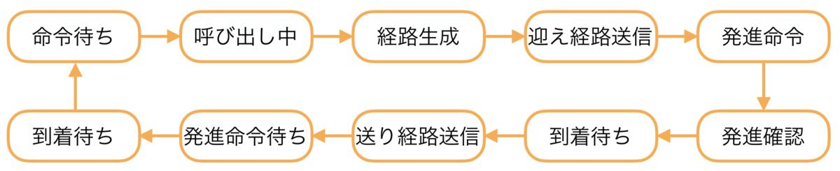 f:id:junichi-morimoto:20190401112335p:plain