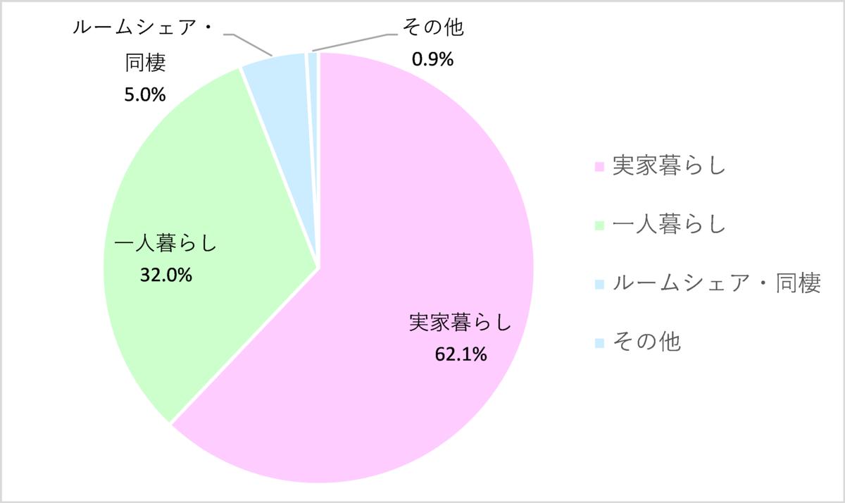 f:id:junjunzaibatsu:20200510071448p:plain