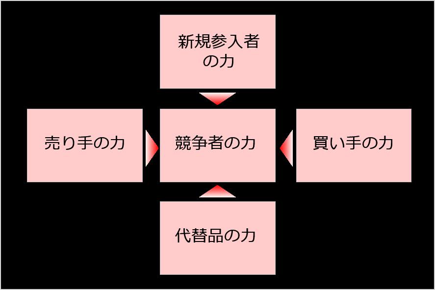 【経営戦略のフレームワーク】5Forces(5F分析)_図