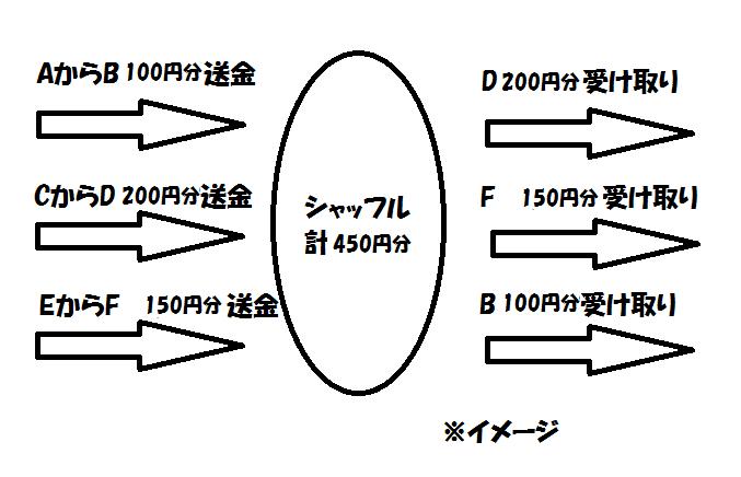 f:id:jyutakugyoseiku:20170425095821p:plain