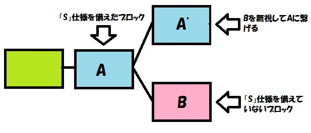 f:id:jyutakugyoseiku:20170724102759p:plain